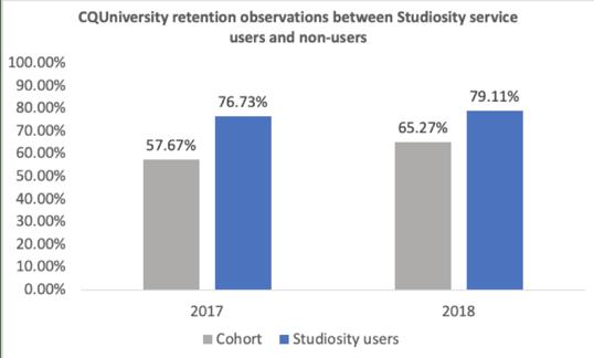 CQUniversity-retention