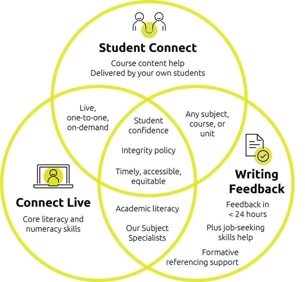 Student-Connect-diagram