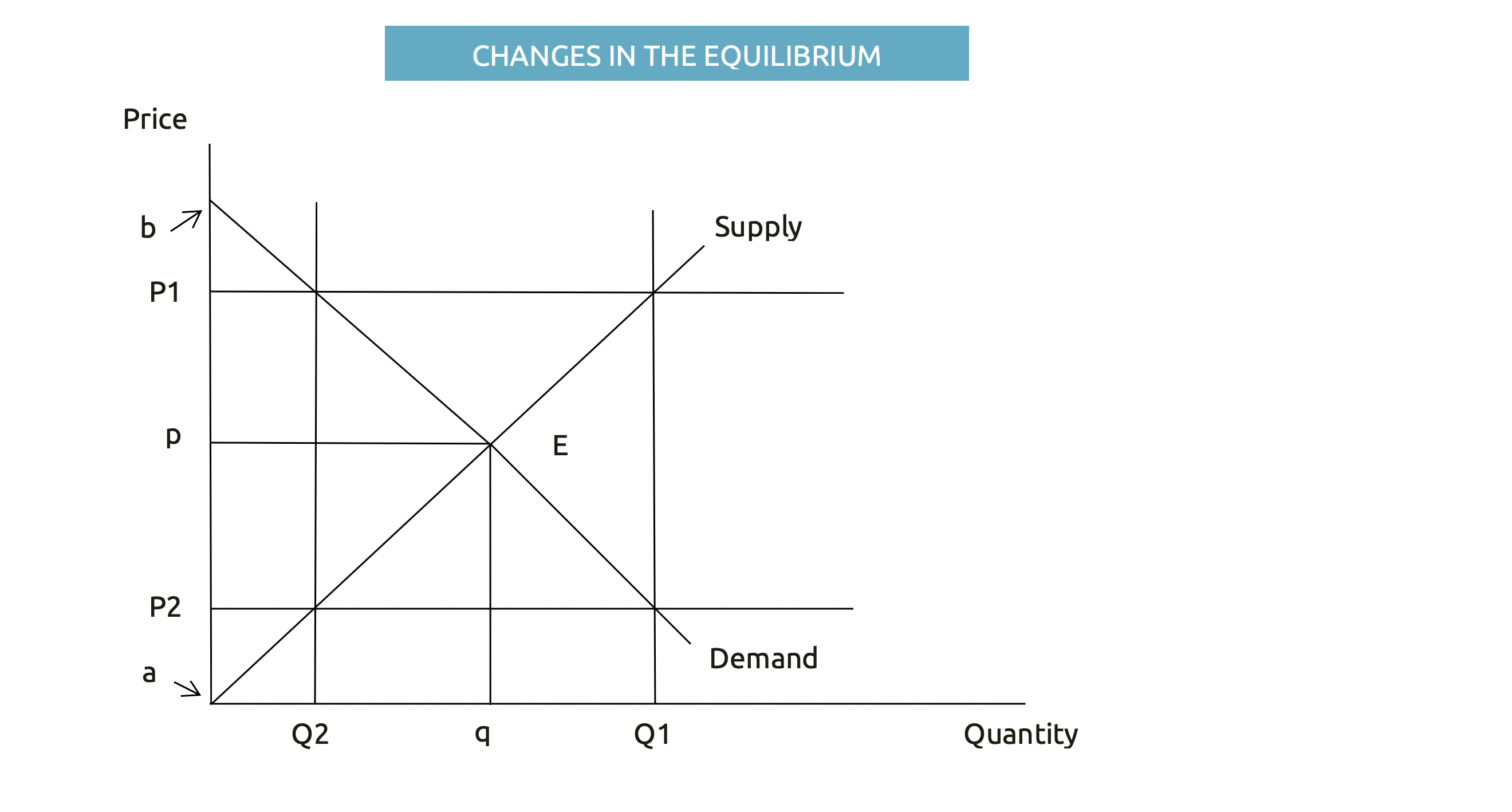 Changes in the Equilibrium 3
