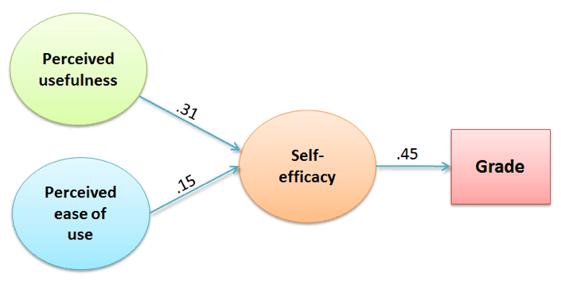 WSU research structural model